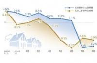北京二手房价连续5个月下降 分析称下跌未见底