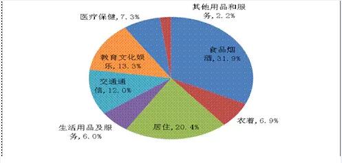 2014年湖南居民各项消费支出占比