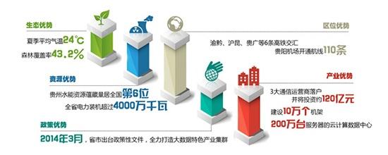 以促进产业结构调整和转型升级