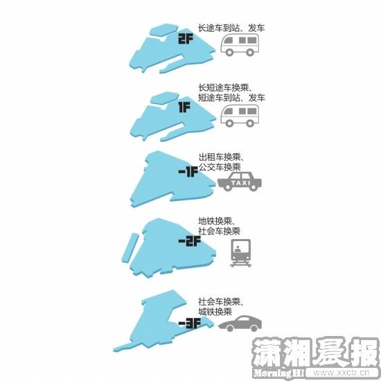 长沙汽车南站综合交通枢纽开建 过渡站月底启用
