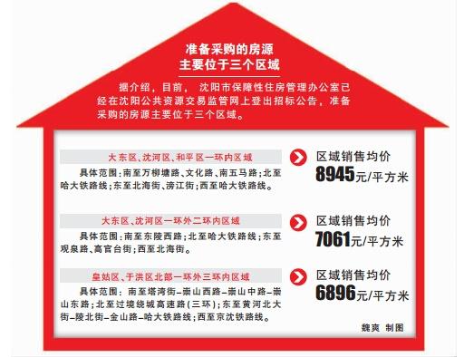 沈阳将投12亿元购买商品房作为公租房-海南楼盘网