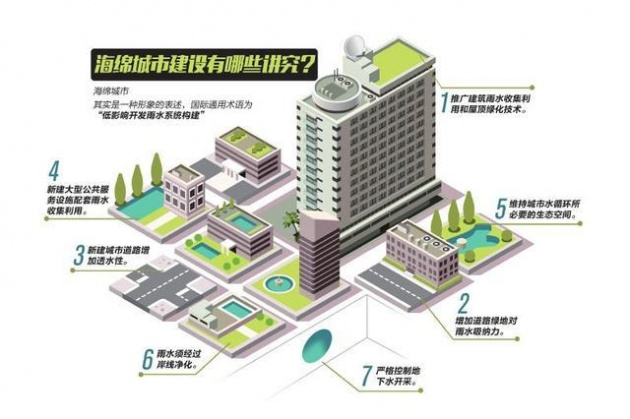 制图姜宣凭 我们的城市,何时能实现诗意的栖居,如何才能让生活更美好? 在今年的《政府工作报告》中,我省明确谋划出抵达诗意栖居的实施路径。《政府工作报告》指出:全面开展城市基础设施建设年行动,加快城市新区功能完善和地下综合管廊等建设,抓好海绵城市建设试点。 海绵城市如何建?我省正在积极行动。1月27日,华西都市报记者从省政府办公厅获悉,我省正式发布《关于推进海绵城市建设的实施意见》(以下简称《意见》),此举意味着四川全面启动了海绵城市建设。 建设规划 海绵城市建设 首次梳理六大重点项目