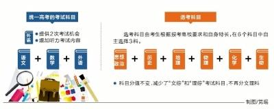 v高中高中3+3取消学费分科--凤凰房产泰顺科目文理育才郑州图片