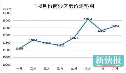 长岛一号房价趋势图