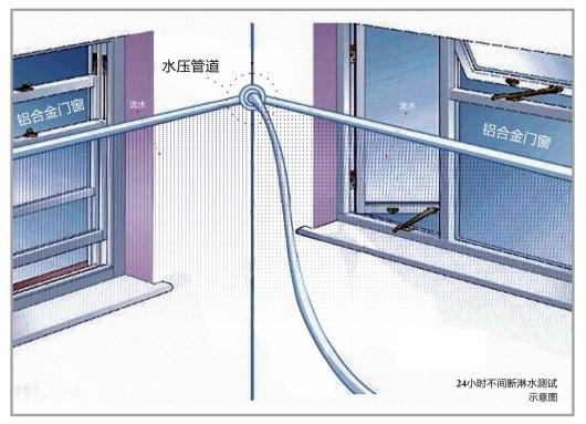 窗户,幕墙的淋水试验的要求