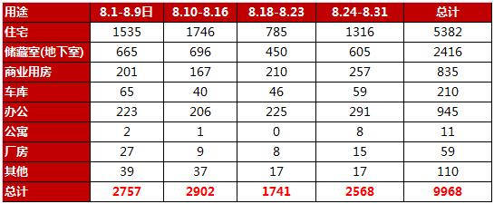 8月住宅成交环升15.67% 商品房成交总量持续走低