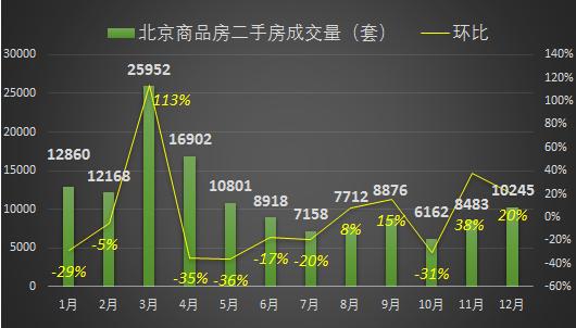 2017年北京楼市回归理性 商品房诚交量创进十
