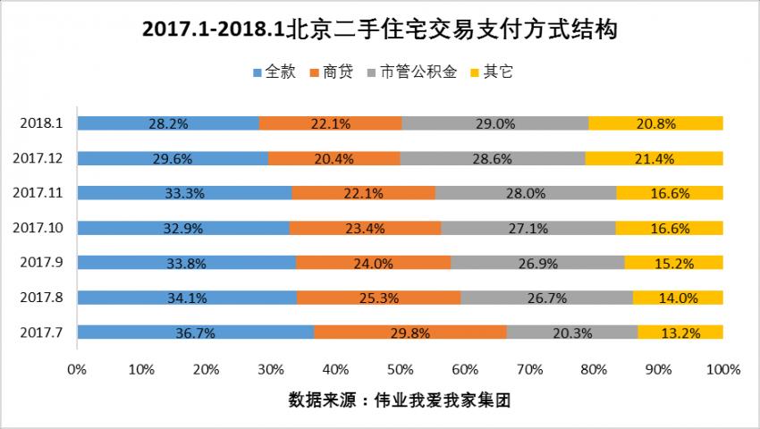 1月北京二手房交易量上升2.8% 房价再跌2%