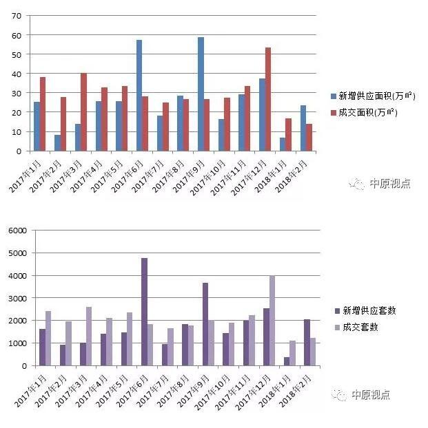 数据︱2月北京楼市供应激增千套 涉及11个新盘