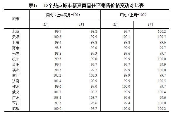 2月70城房价涨幅出炉!一线城市降幅增大 深圳跌最多