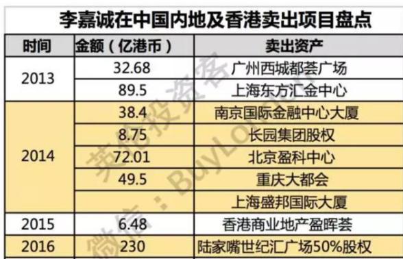 李嘉诚套现大陆香港(英伦投资客制图)