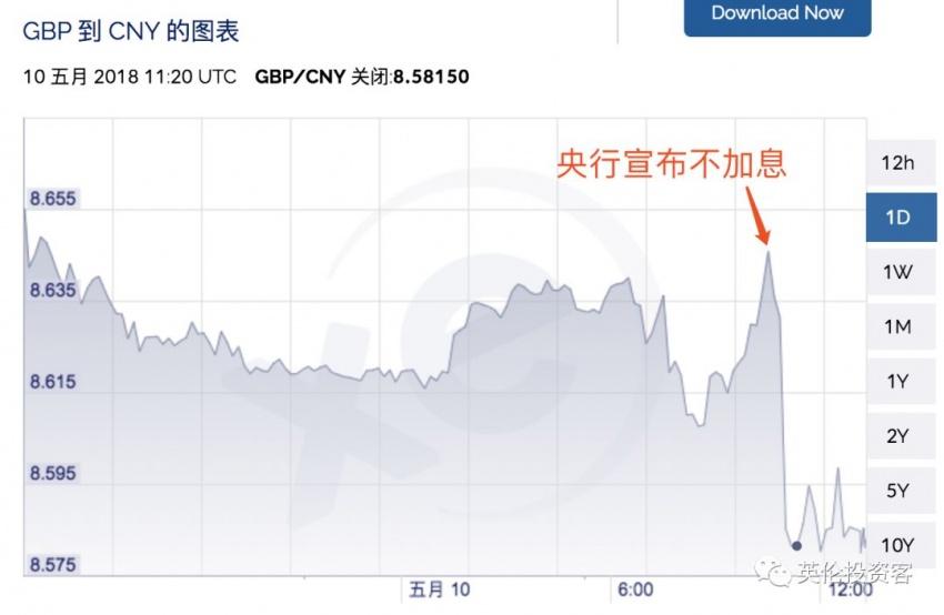 图为今天央行宣布不加息后,英镑兑人民币汇率变化