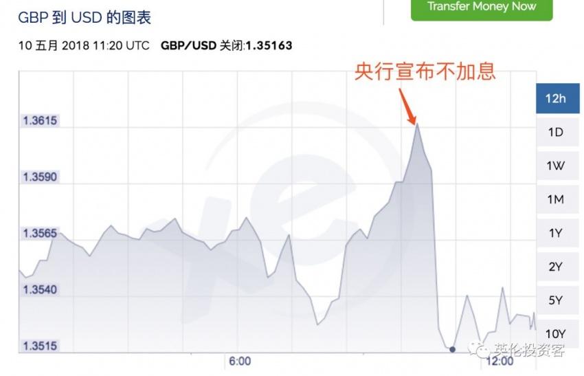 图为今天央行宣布不加息后,英镑兑人美元汇率变化
