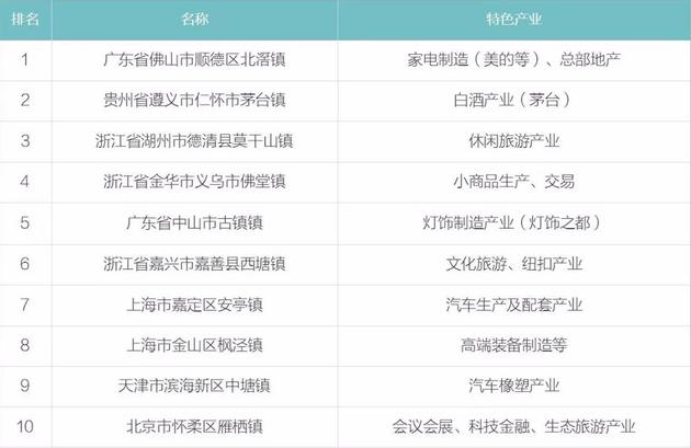 克而瑞发布的2017年度中国特色小城镇TOP10