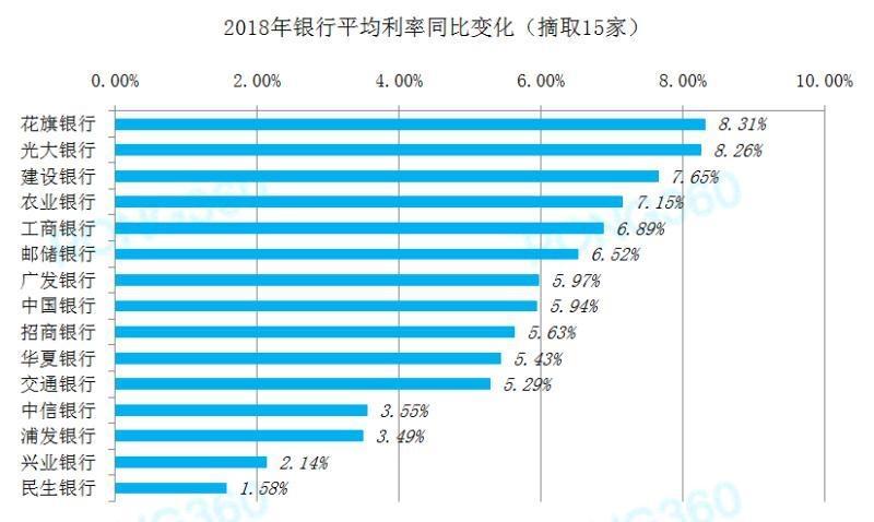 全国首套房利率23月首次下降 北上广深集体回调