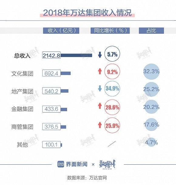 """两年1700亿 被王健林的""""甩货""""清单震惊了(组图)"""