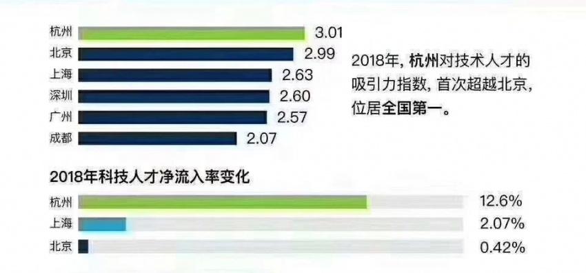 杭州入选全国十大「空城」 春节城市越空房价