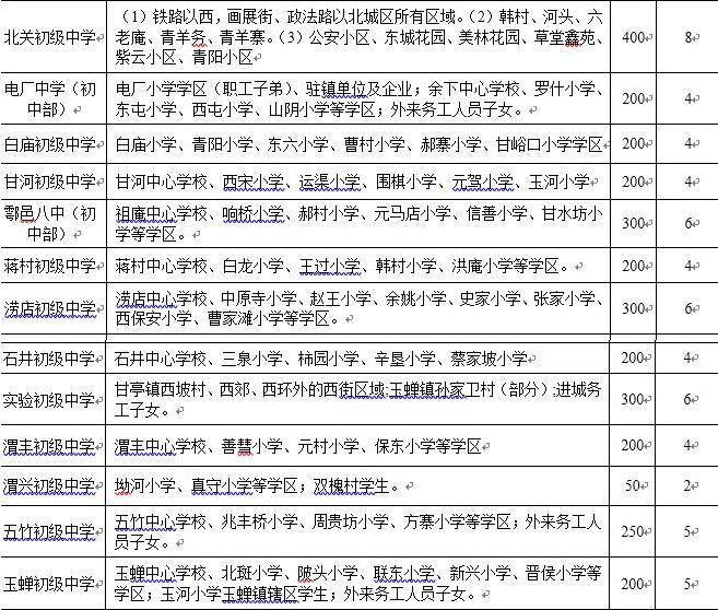 2019年邑区义务教育实验初中学区划分(学校小学公办电磁学图片