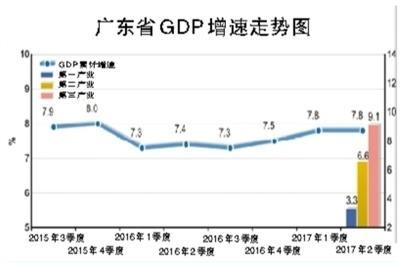 广州上半年gdp_2013上半年广州GDP增速