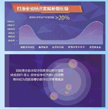 強化大數據產業基礎 加快數字經濟發展