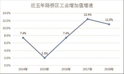 路桥区2018年经济总量_2021年日历图片
