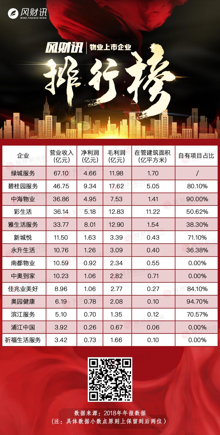 """亚博_物业上市企业排行榜:彩糊口在管建筑面积最年夜,""""利润王""""碧桂园办事"""